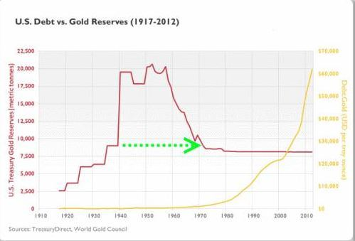 US-Gold-Reserves