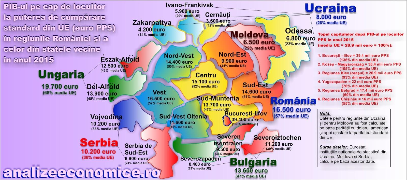 Situatia Economica A Romaniei Vs Vecini Romania Military