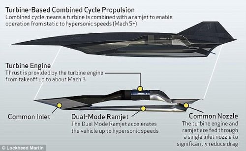 Lockheed S Engineers Are On The Verge Of Ma A X on How An Aeroplane Engine Works